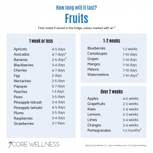 list of fruits with their shelf life
